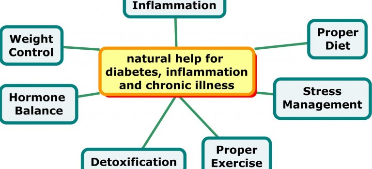 Control Type 2 Diabetes Naturally Without Drugs!